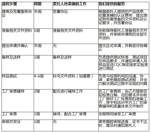 3C认证服务流程图片